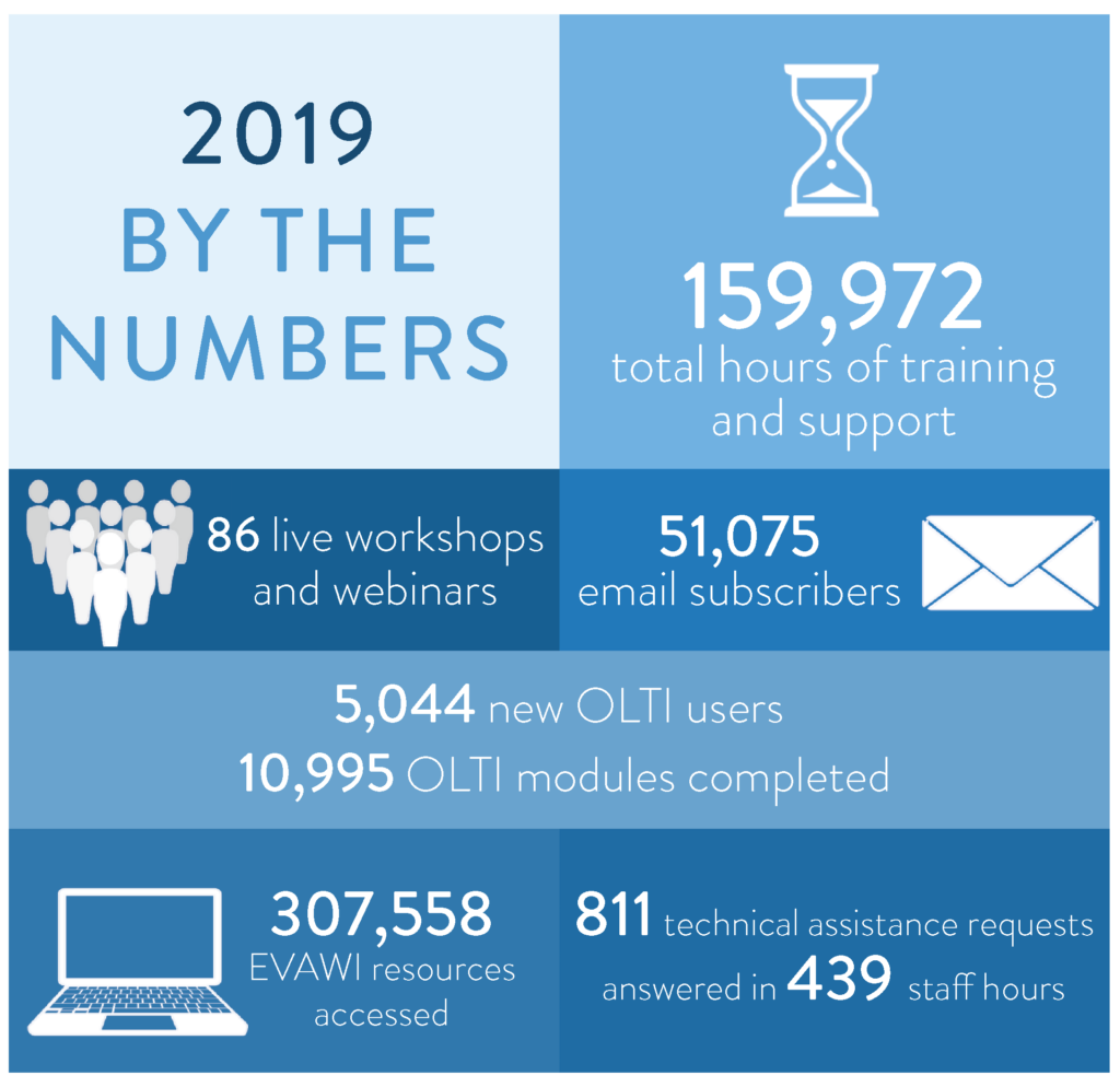 2019 EVAWI By the Numbers Graphic